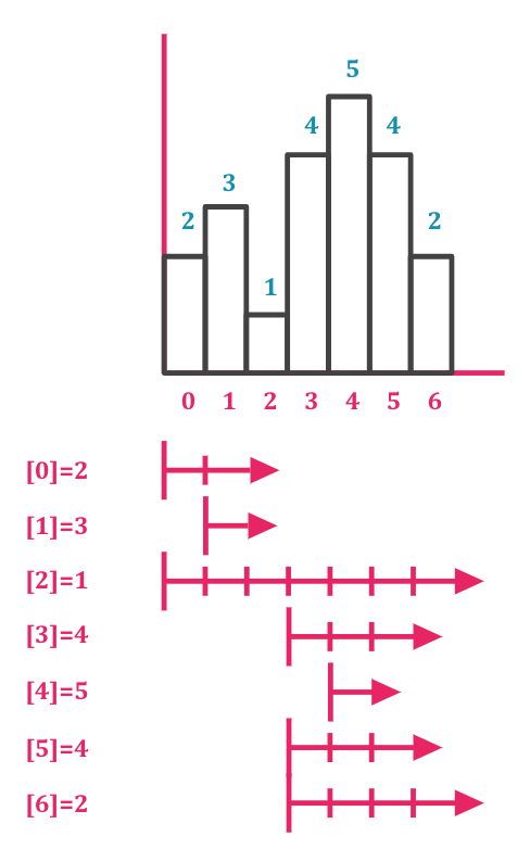 Algorithm: Largest Rectangular Area In Histogram - PicCollage Rocket