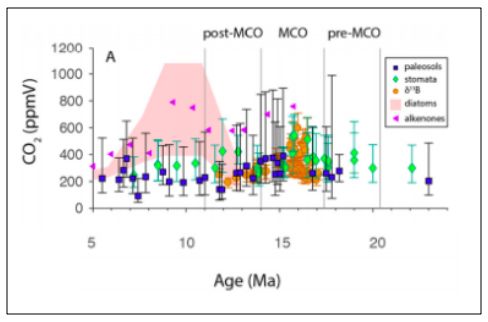 Proxy-based CO₂ records during the Miocene.
