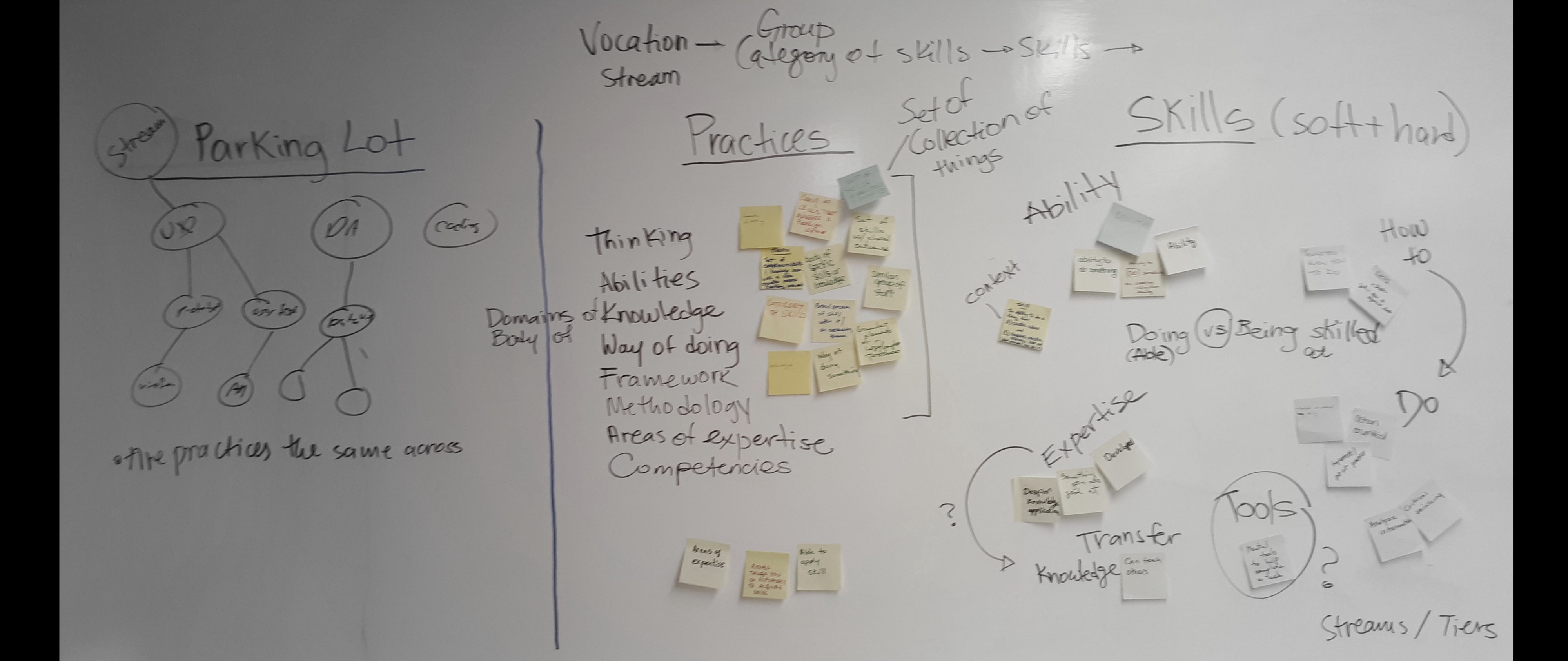 Photo of a whiteboard with terms Practices and Skills and the many synonyms that come to mind for each.
