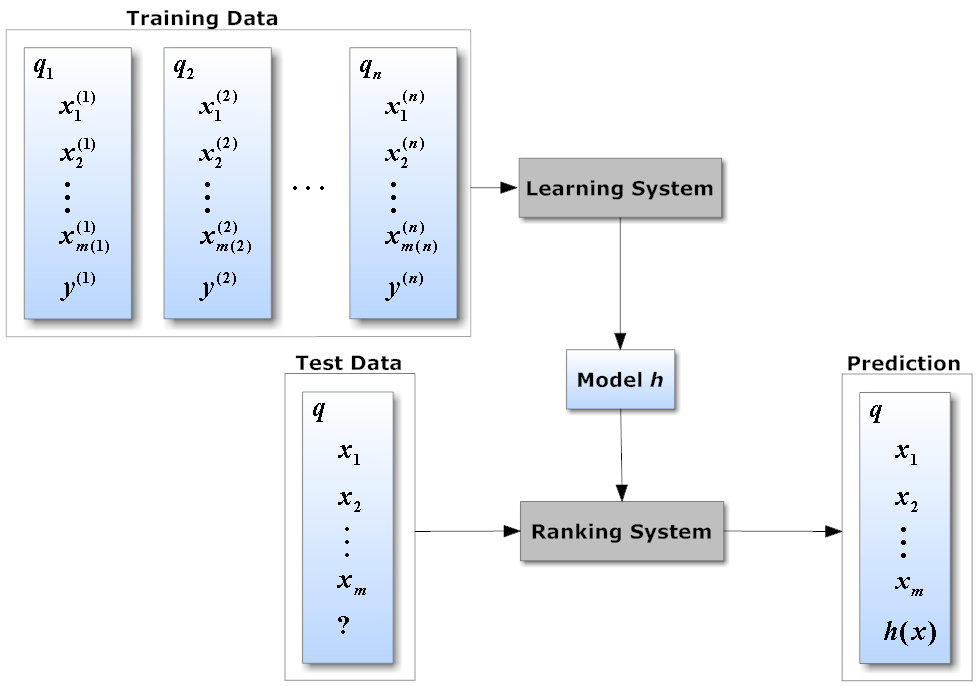 Intuitive explanation of Learning to Rank (and RankNet