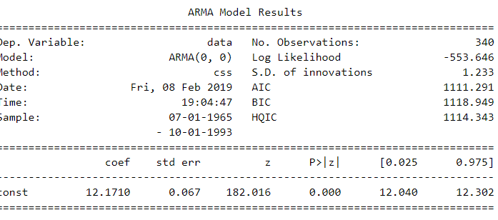 Time Series in Python — Exponential Smoothing and ARIMA processes