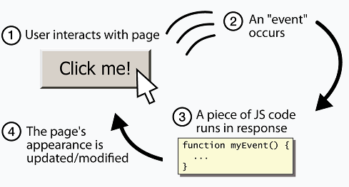 A diagram that shows the cycle of what goes on behind the scene when a user clicks a button.