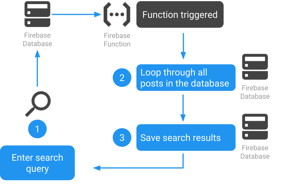 Use Firebase Functions to make your Firebase data searchable