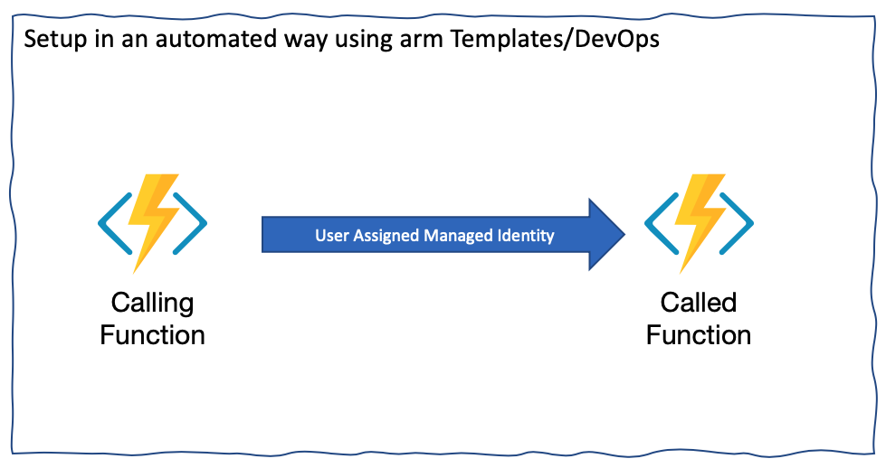 Azure Function with User-Assigned Managed Identity calling