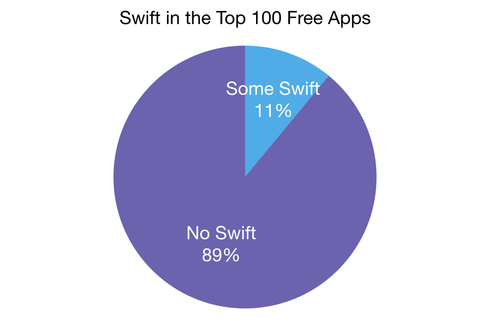 Are the Top Apps Using Swift?