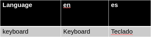 Example with an app string in two languages (1 row, 2 columns)