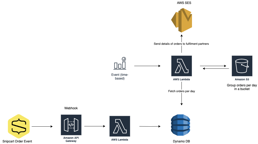 How We Built a Serverless E-Commerce Website on AWS to Combat COVID-19