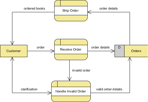 Data Flow Diagram Comprehensive Guide with Examples | by ...