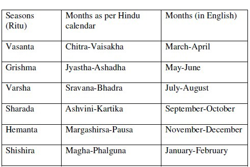 WHAT IS SO RIGHT ABOUT THE HINDU CALENDAR? - Wordcraft Solutions