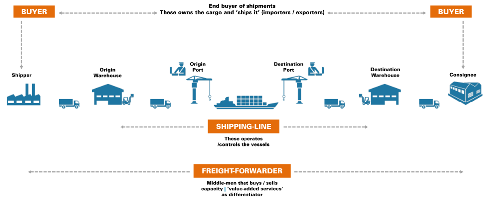 Container shipping: the $200bn problem - Smedvig Capital