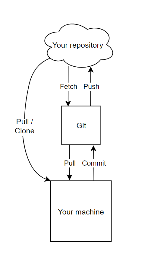 Vertical diagram. From top to bottom: Repository (cloud), connected to Git below (square) by fetch (downward arrow) and push (upward arrow, connected to your machine by pull (downward arrow) and commit (upward arrow). To side: Github and your machine connected by pull/clone (downward arrow).