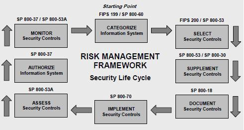 Data Loss Prevention Software And Security Risk Management