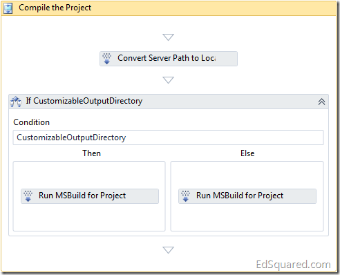 Customizable Output Directories for TFS 2010 Build - EdSquared