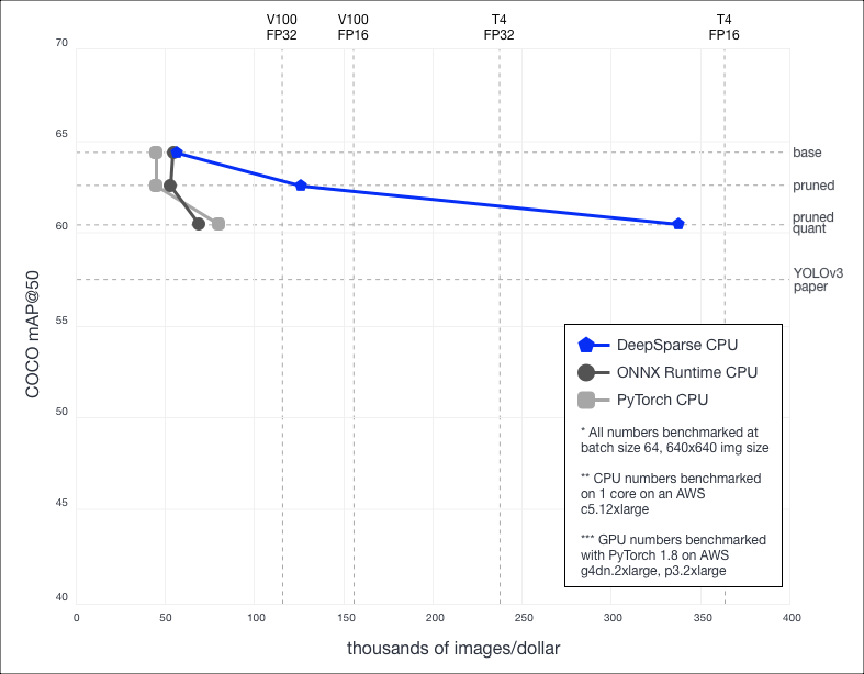Comparison of throughput inference costs of YOLOv3 (batch size 64) for different CPU implementations to common GPU benchmarks