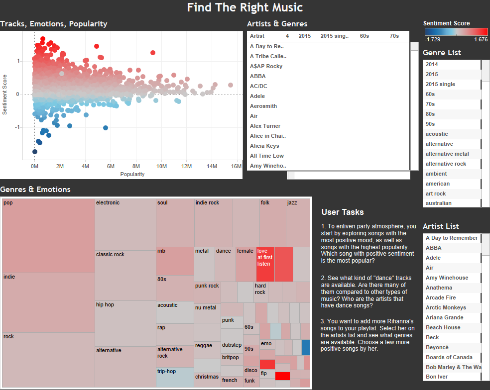 Find the Right Music: Analyzing last fm data sentiment with