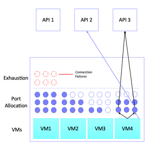 A Kubernetes cluster with 4 VMs. The first VM has used it's port allocation and indicates addition connections fail as the VM has exhausted it's ports. The second, third and forth VM have used some of their port allocation. The forth VM's ports are annotated to highlight two ports that are in use, one has connections to API 2 and API 3 as the port can be reused for unique connections. The other port has a connection to just API 3.