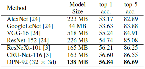 Review: DPN — Dual Path Networks (Image Classification)