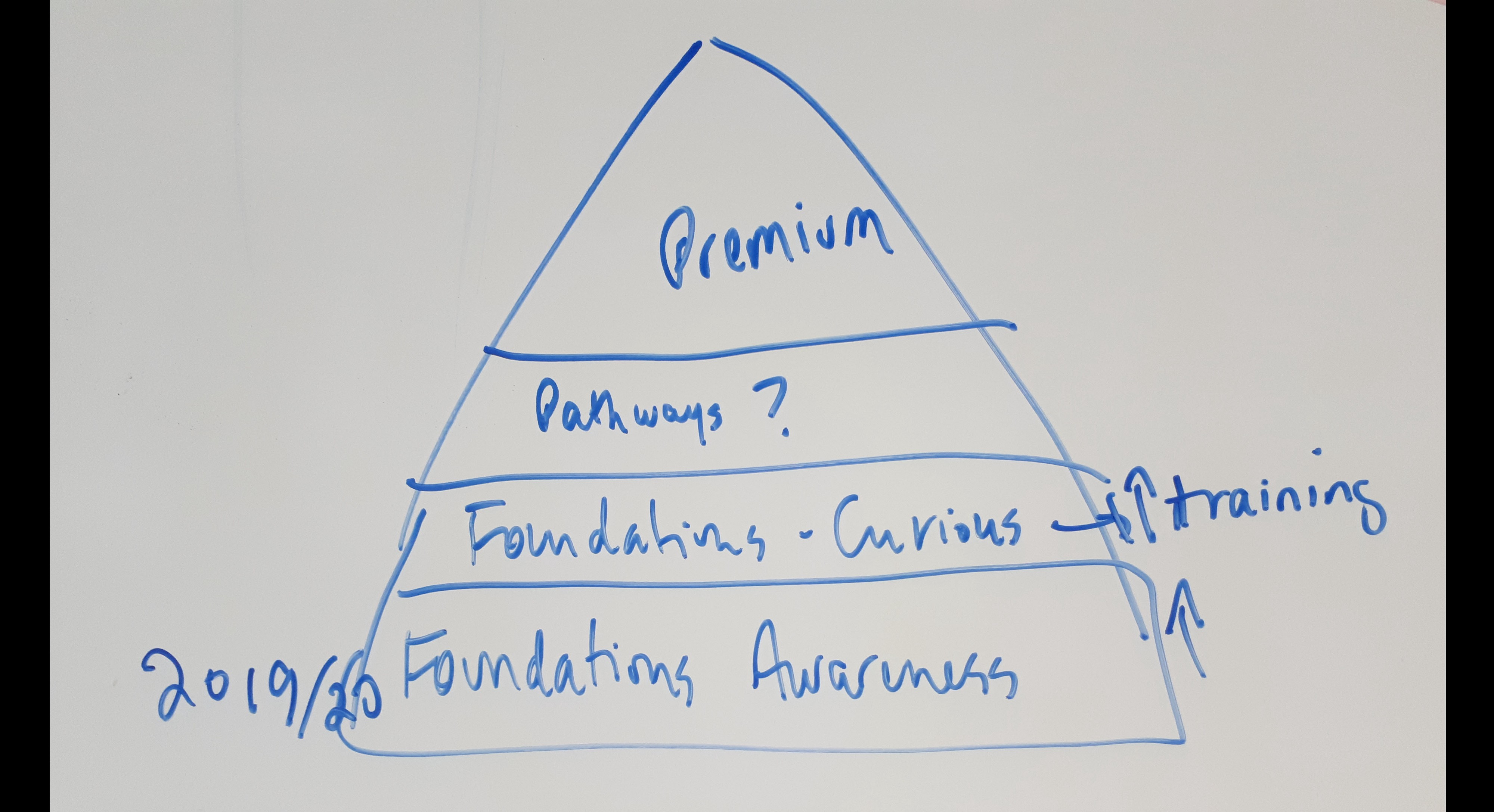 Whiteboard pyramid reads from top to bottom: Premium, Pathways, Foundations—curious, Foundations—awareness.
