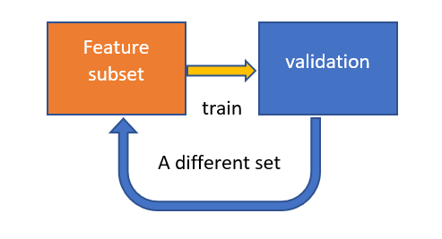 Feature Selection Why & How Explained - Towards Data Science