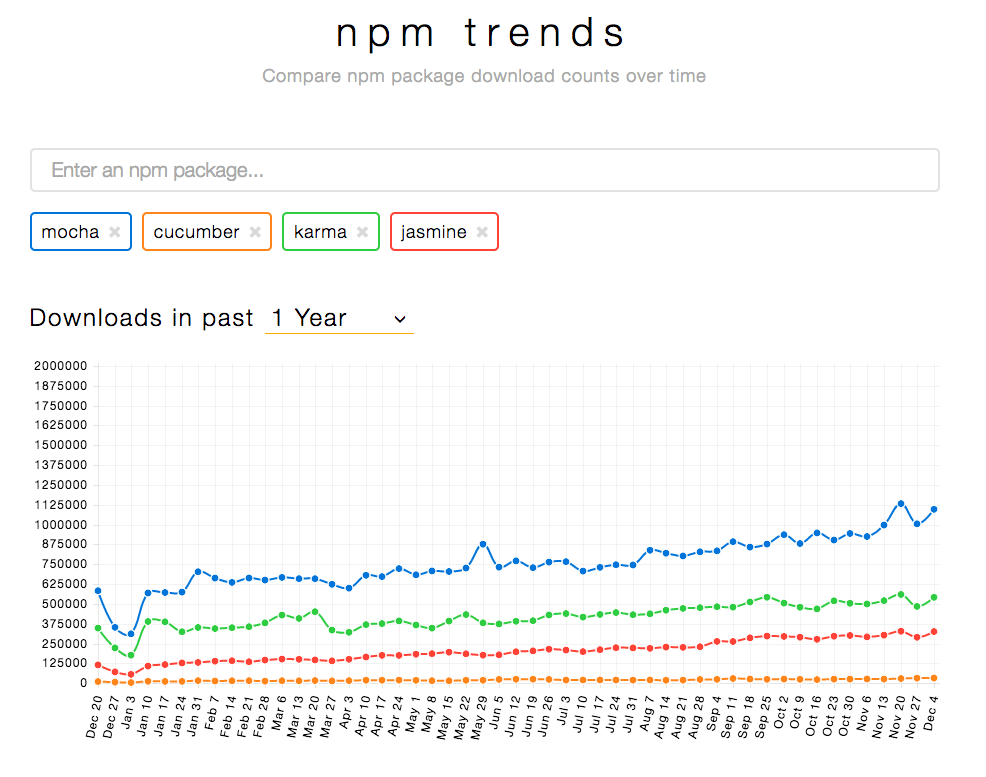Also look at npm download stats instead of github stars