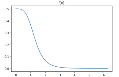 Monte Carlo Simulations with Python (Part 1) - Towards Data