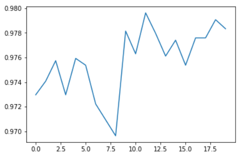 Accuracy of the finetuned model by number of epochs