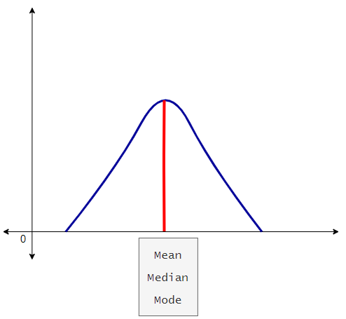Figure 2: Graph data with no skew. | Moment Generating Function for Probability Distribution with Python