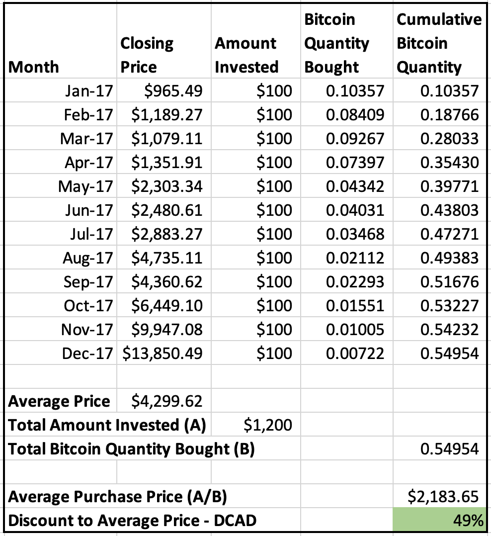 How To Buy Bitcoin At Deep Discounts?