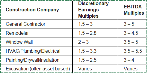 Selling Your Construction Company — Valuation Multiples for M&A