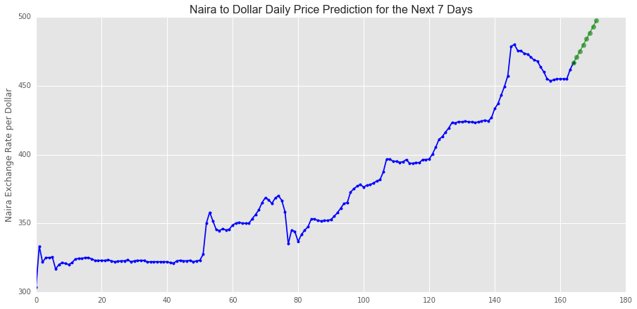 From Our Predictions Used We Ane The Naira Exchange Rate Per Dollar Could Go As High 497 32 In Next 7 Days