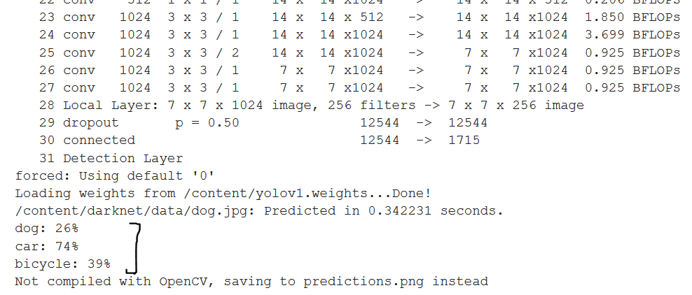 dog.jpg Prediction Probabilities