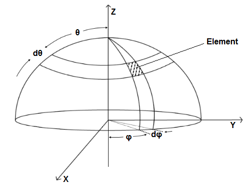 Heat conduction equation in spherical coordinates - Lucid