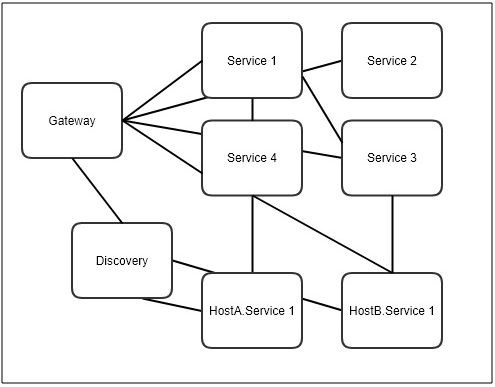 Developing Spring Cloud micro services with a central environment
