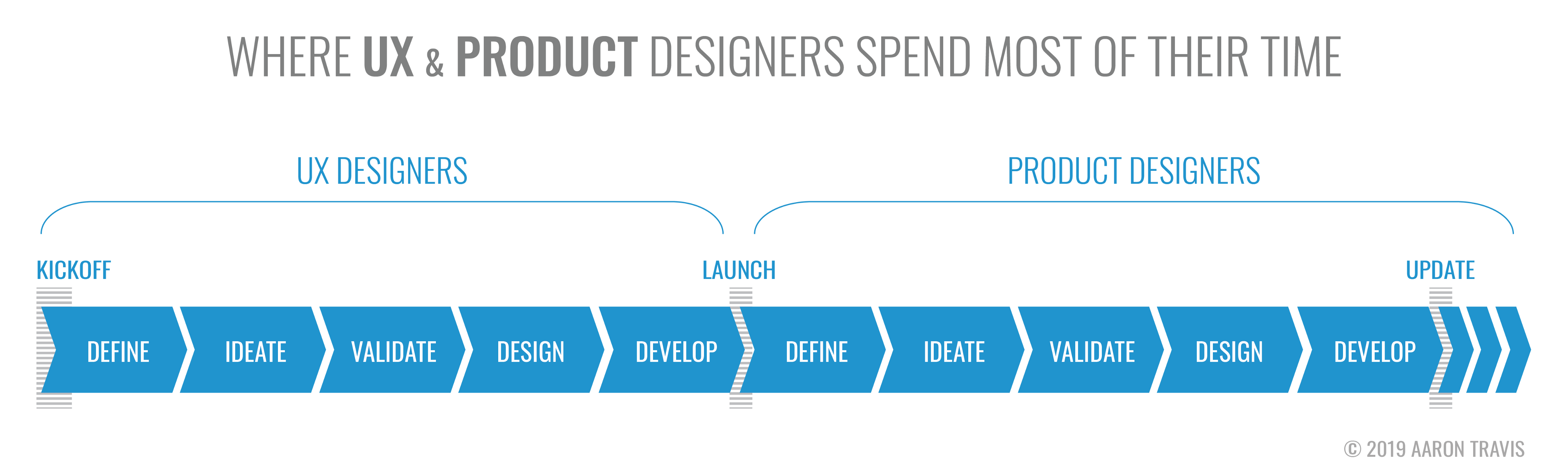 The Clear Cut Difference Between Ux Design And Product Design Explained By Aaron Travis Mba Ux Collective