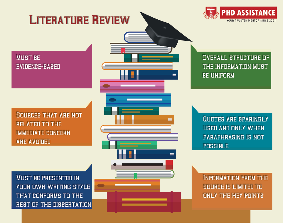 How Long Should Your Dissertation Literature Review Be?