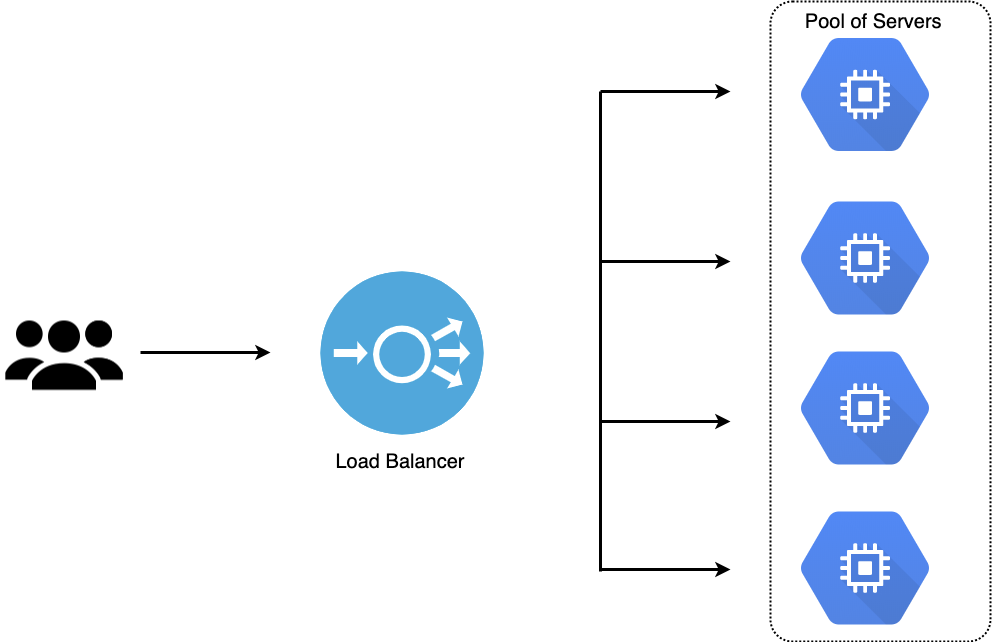Load Balancing on Google Cloud Platform (GCP): Why and How