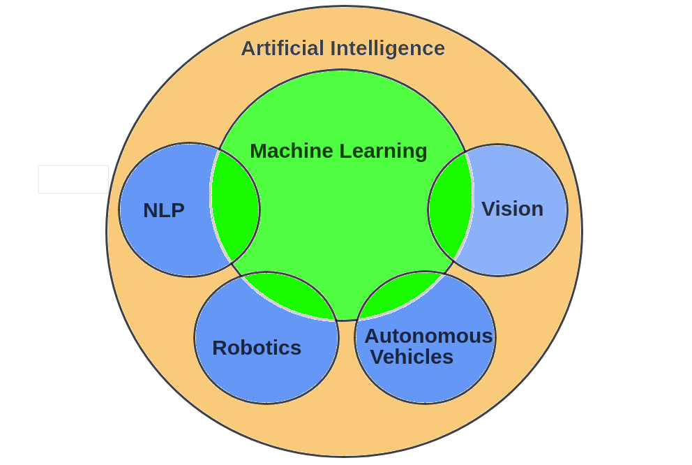 Artificial Intelligence: Definition, Types, Examples