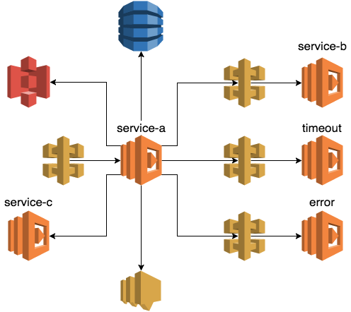 AWS SDK CLIENT TIMEOUT - Load csv to AWS dynamoDB – A Cloud Page
