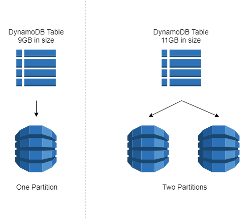 Cloud Stack Series: AWS DynamoDB - korzh cloud