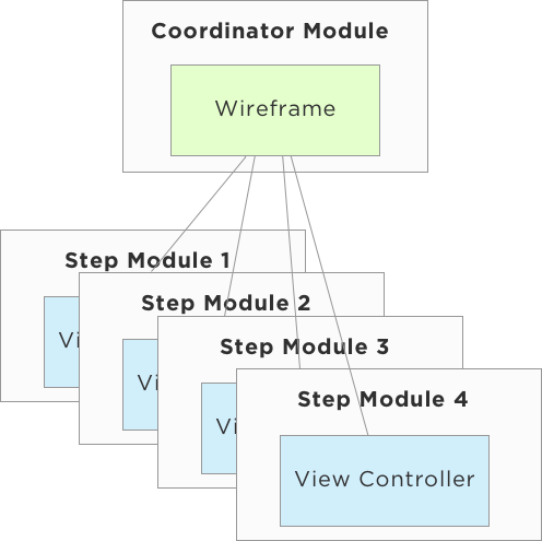 Building Screen Flows with VIPER on iOS - Brigade Engineering