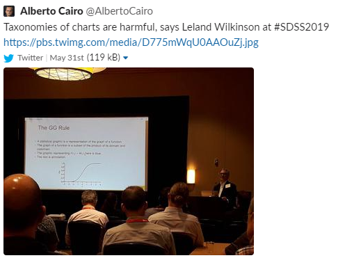 """Tweet from Alberto Cairo reading """"Taxonomies of charts are harmful, says Leland Wilkinson at #SDSS2019"""""""