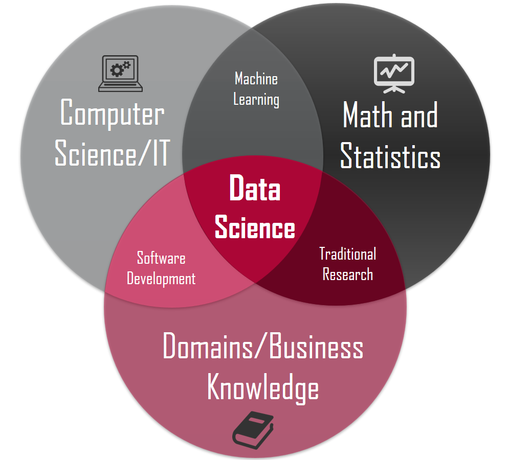 Believing These 8 Myths About What Is Data Science Keeps You From Growing