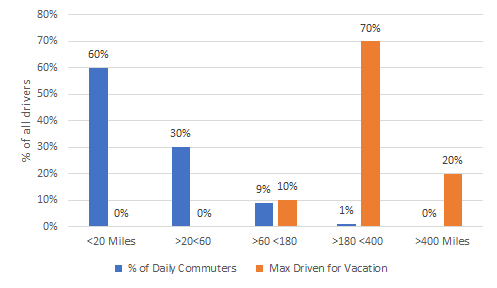 Average daily miles driven by commuters vs miles driven for vacation