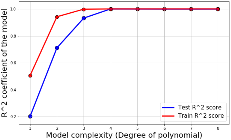 Machine Learning with Python: Easy and robust method to fit