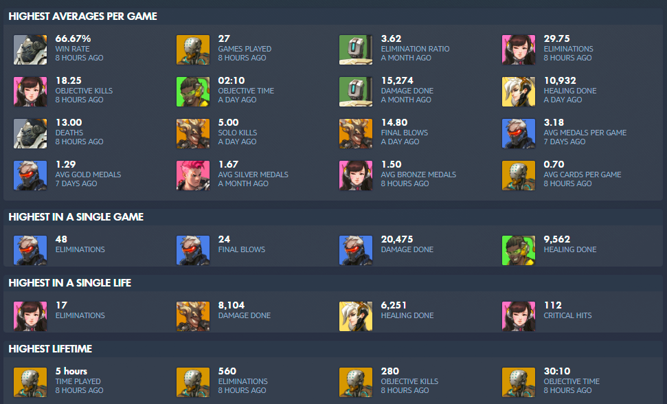 The Five Best Overwatch Stat Websites, Apps and Tools