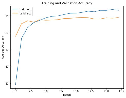 Transfer Learning with Convolutional Neural Networks in PyTorch