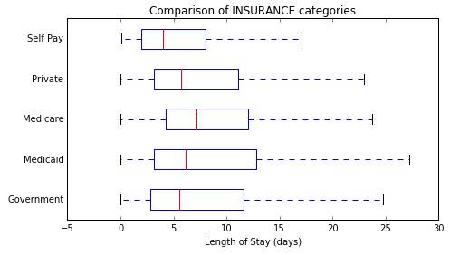 Predicting hospital length-of-stay at time of admission