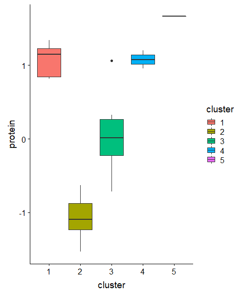 10 Tips for Choosing the Optimal Number of Clusters