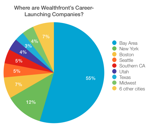 Seniors: Move to Silicon Valley, Then Get a Job - Rishi