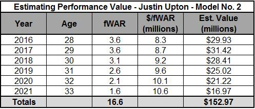 Who Offers Better Value: Yoenis Cespedes or Justin Upton?